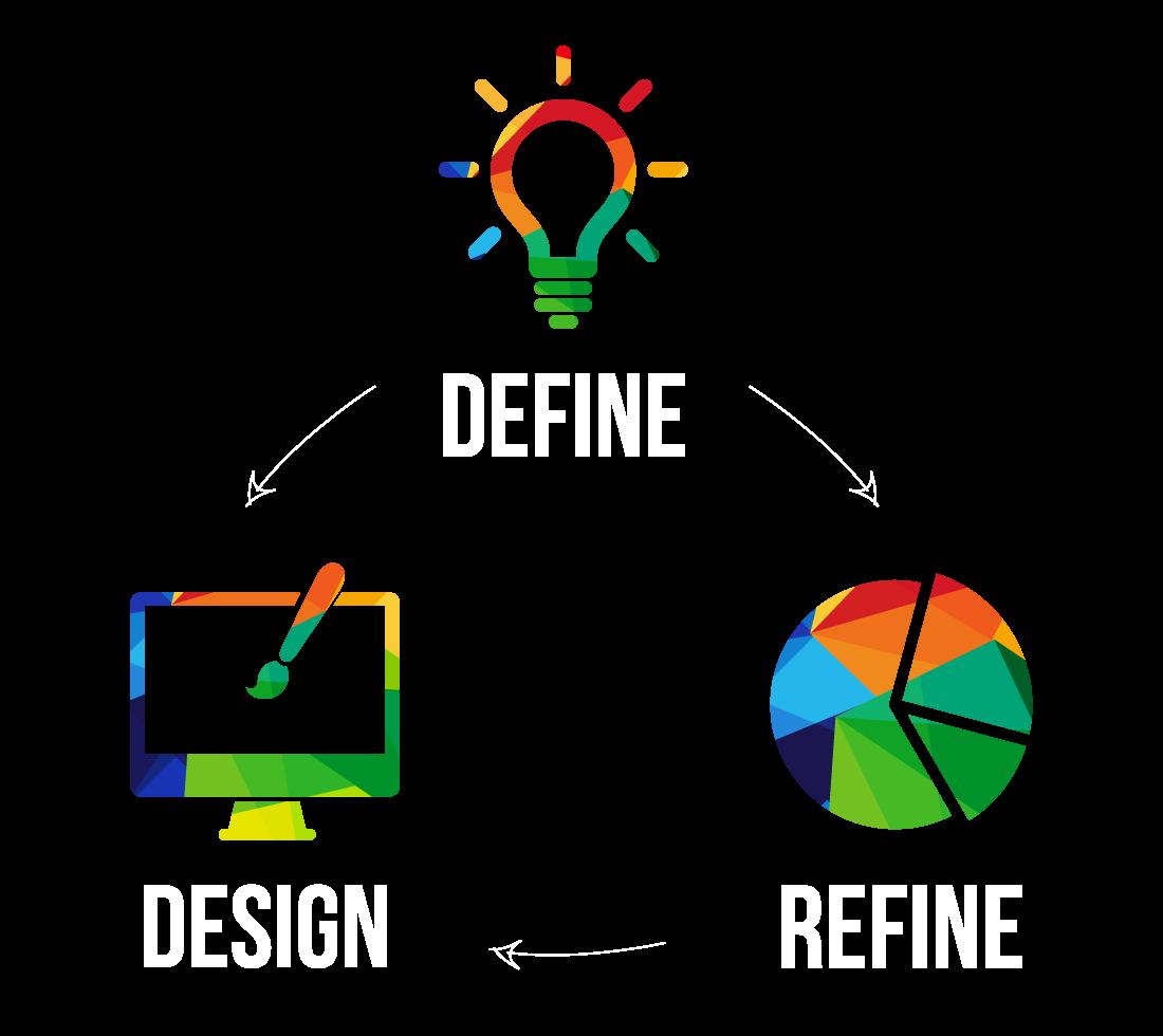Define. Design. Refine