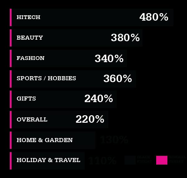 popular sectors
