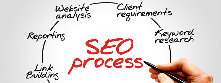 Get-Noticed-Naturally-with-SEO