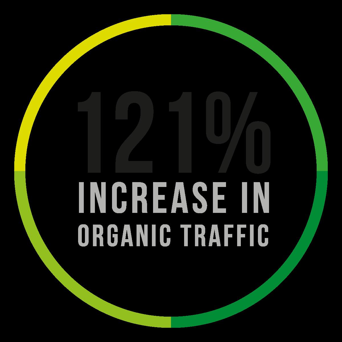 Gate Auto - 121% Increase In Organic Traffic